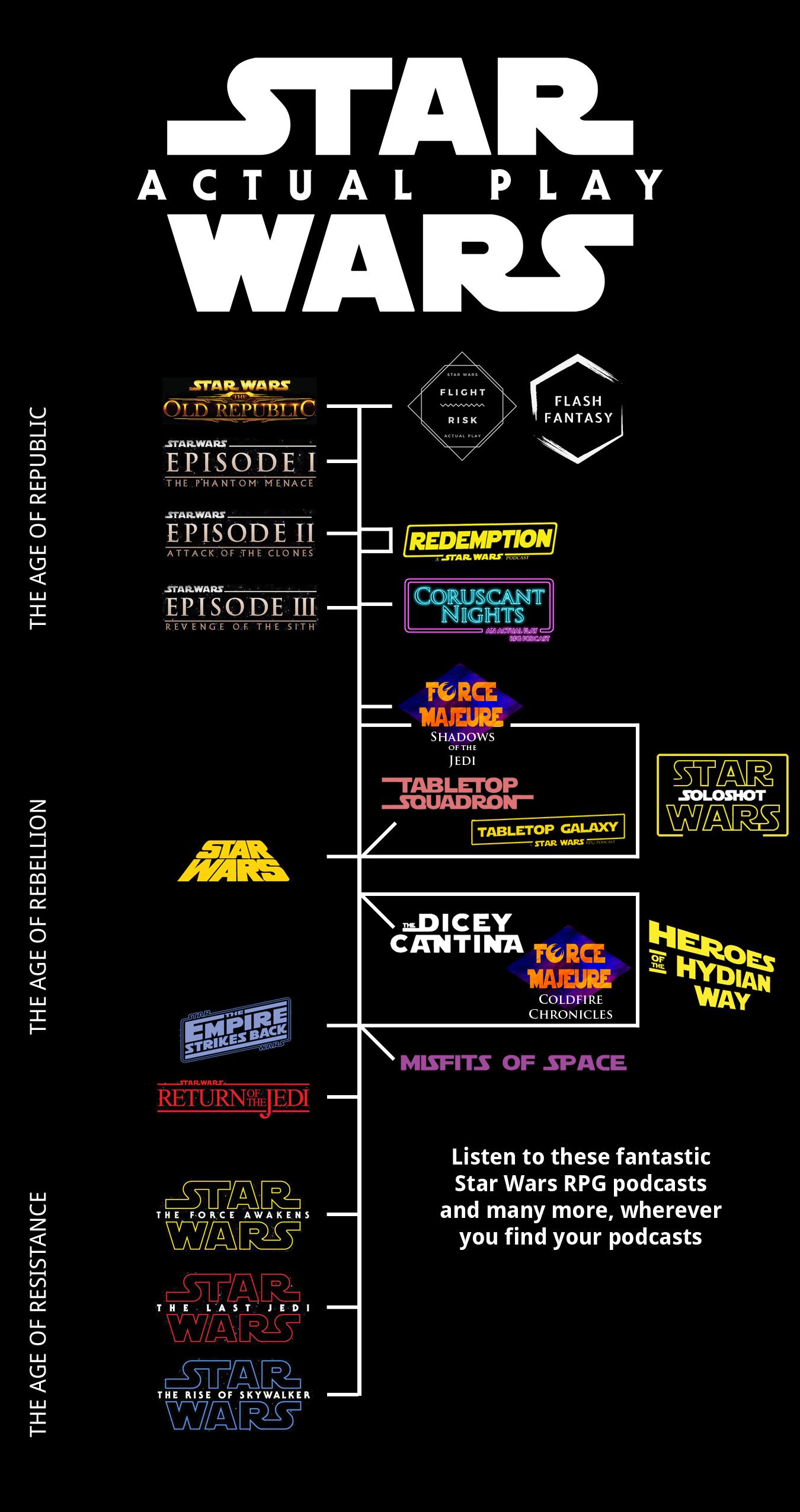 Podcasts Timeline